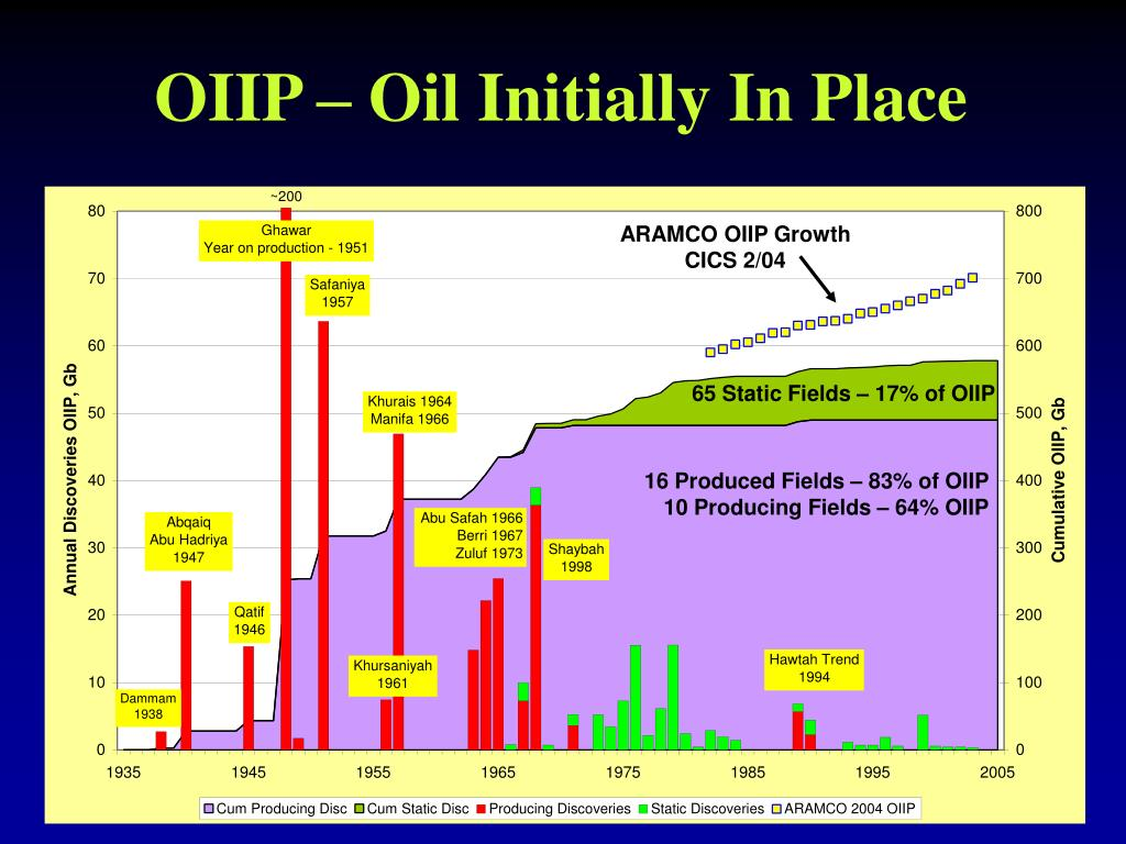 OIIP – Oil Initially In Place