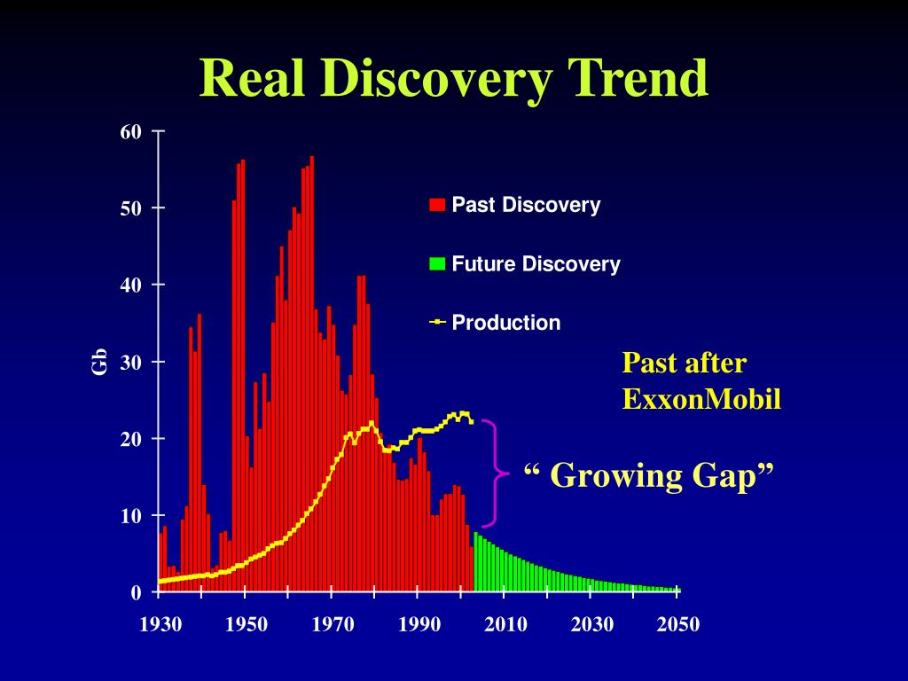 Real Discovery Trend