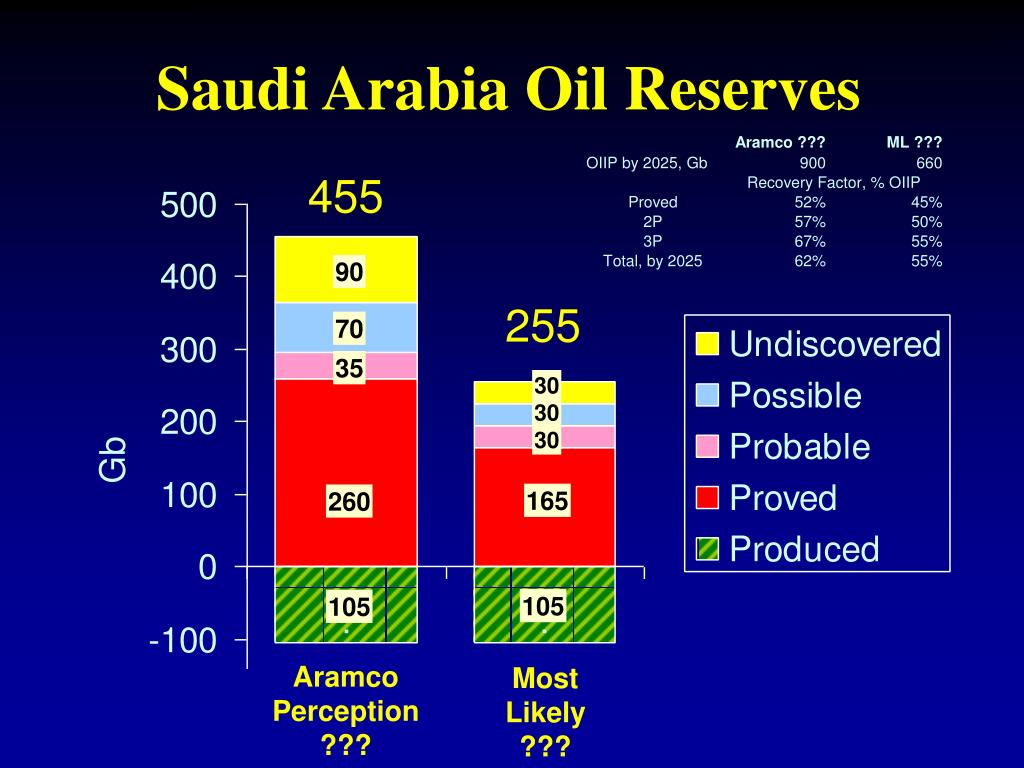 Saudi Arabia Oil Reserves