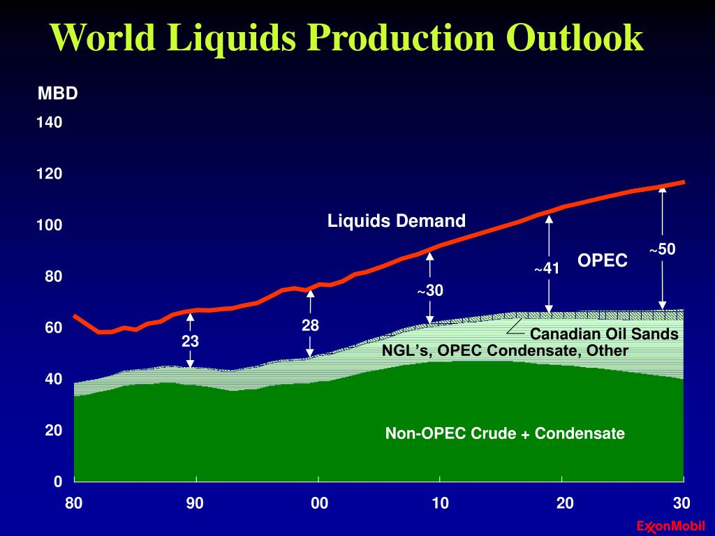 World Liquids Production Outlook