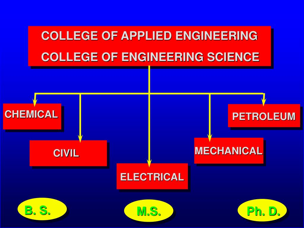 COLLEGE OF APPLIED ENGINEERING