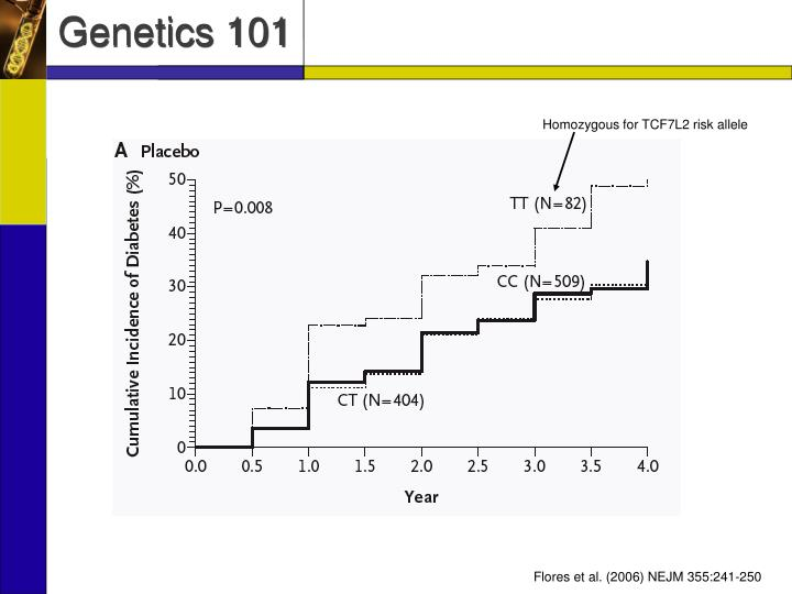 Homozygous for TCF7L2 risk allele