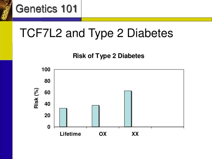 TCF7L2 and Type 2 Diabetes