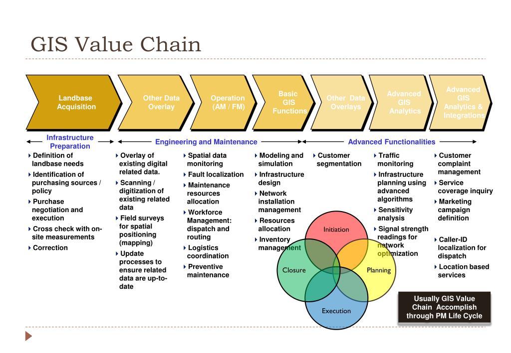 GIS Value Chain