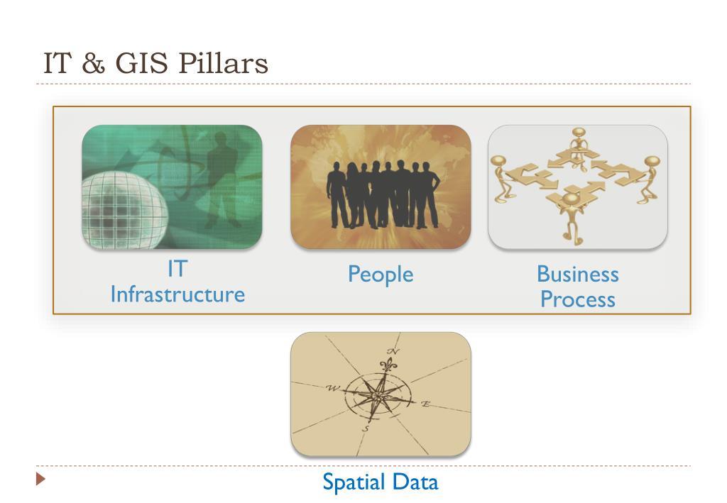 IT & GIS Pillars