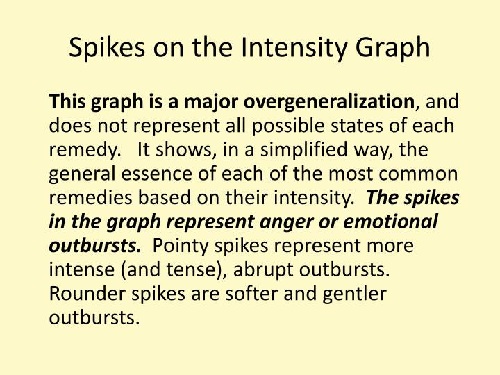 Spikes on the Intensity Graph