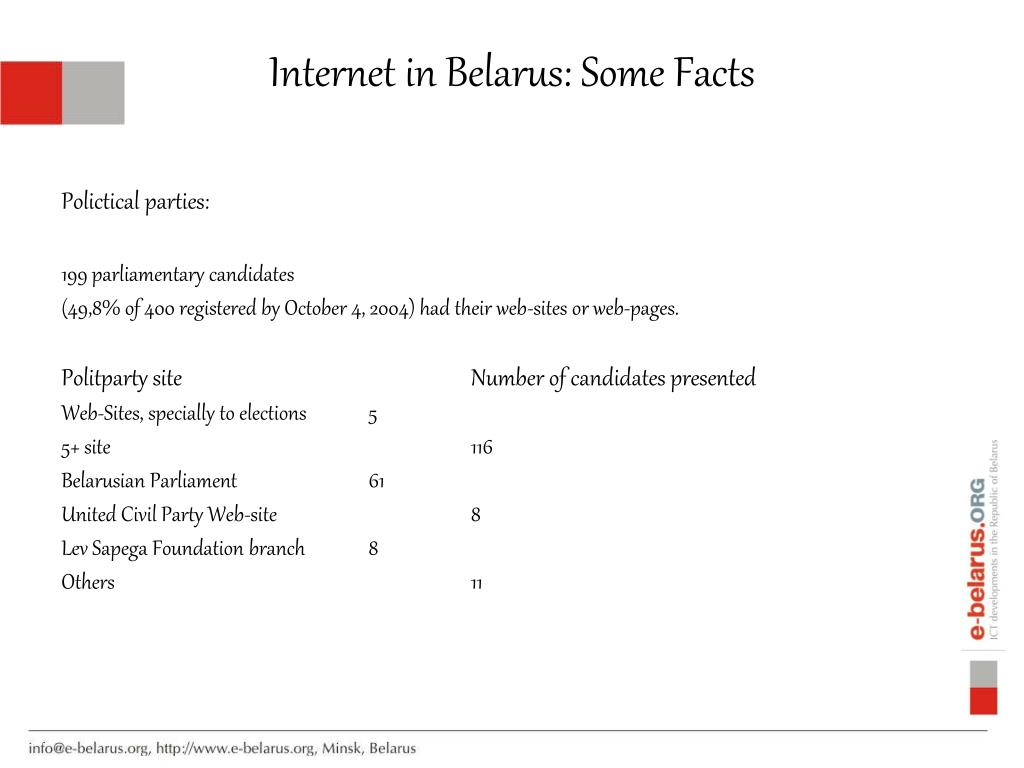 Internet in Belarus: Some Facts