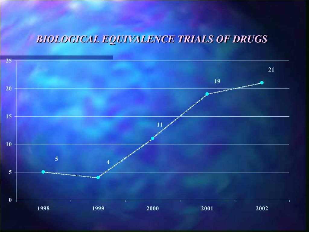 BIOLOGICAL EQUIVALENCE TRIALS OF DRUGS