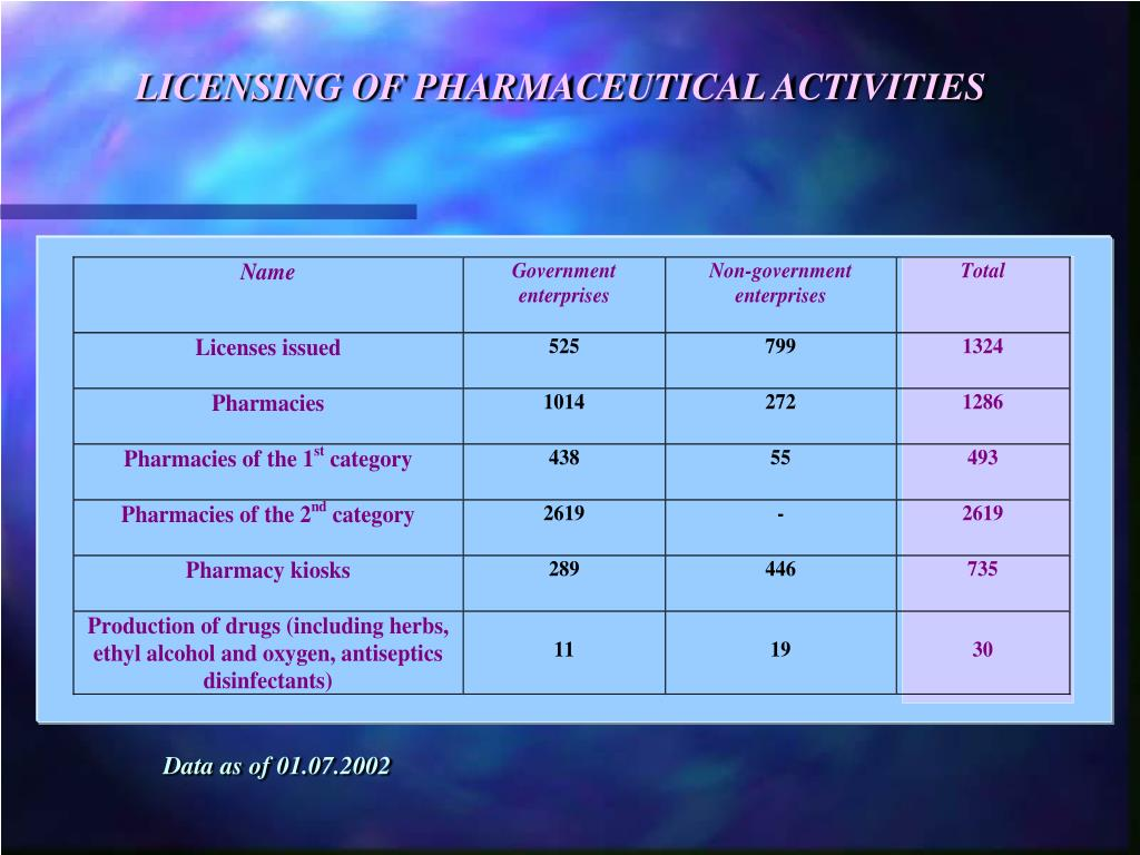 LICENSING OF PHARMACEUTICAL ACTIVITIES