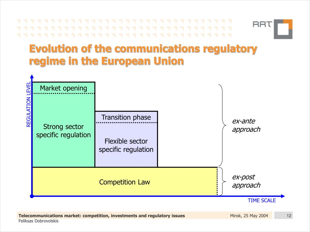 Evolution of the communications regulatory regime in the European Union