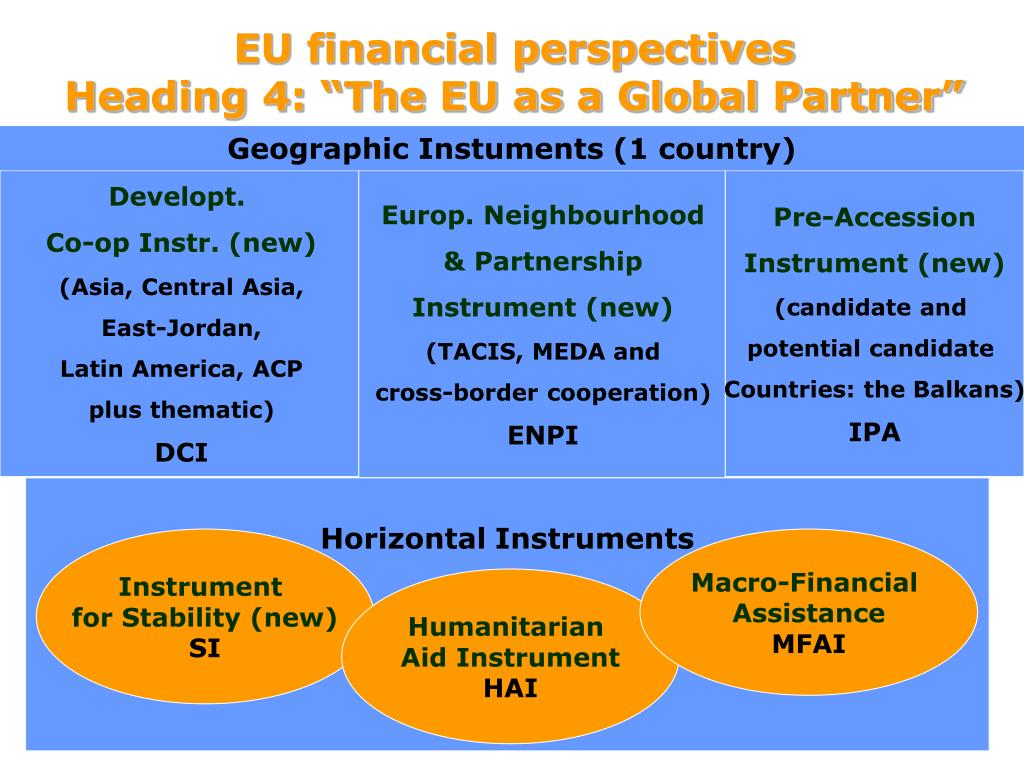 EU financial perspectives