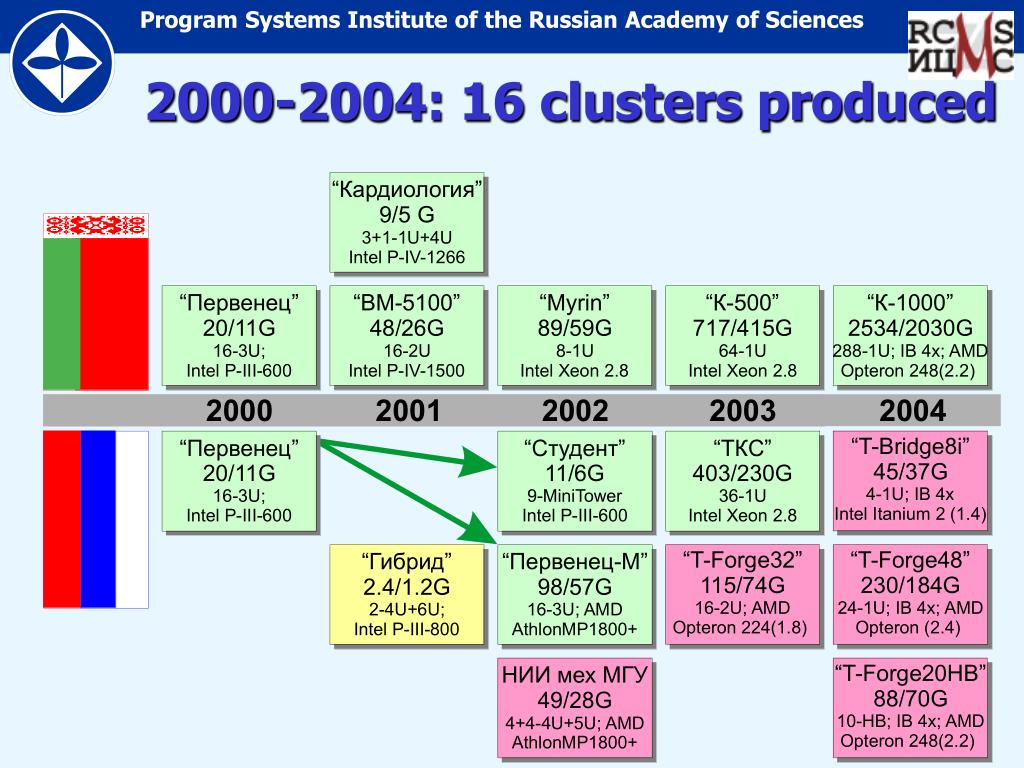 2000-2004: 16 clusters produced