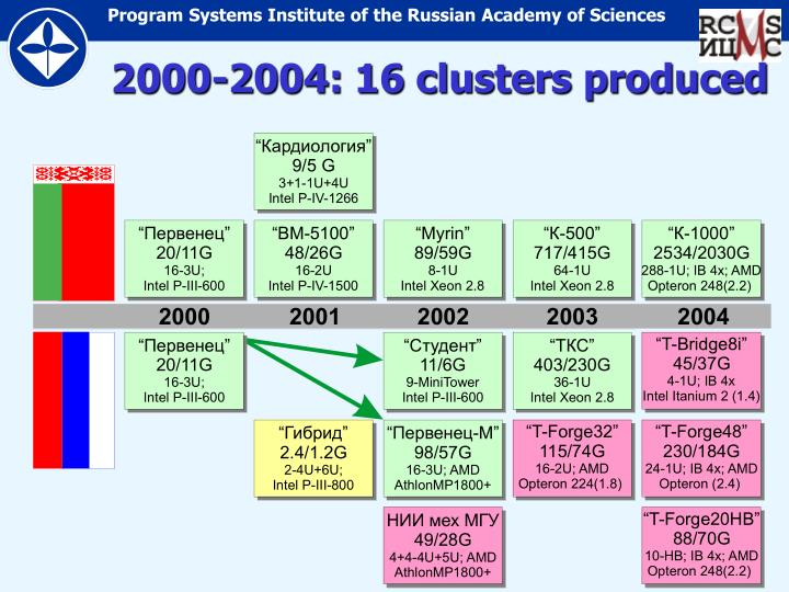 2000 2004 16 clusters produced