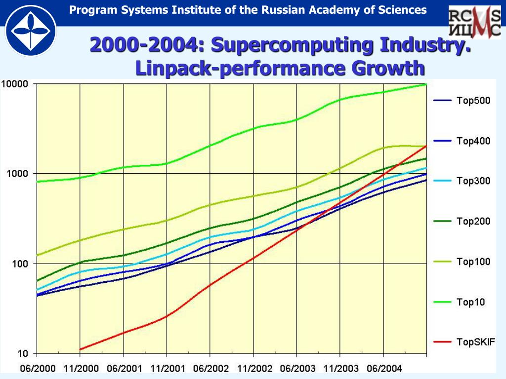 2000-2004: Supercomputing Industry. Linpack-performance Growth