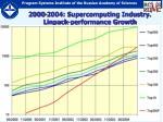 2000 2004 supercomputing industry linpack performance growth