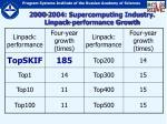 2000 2004 supercomputing industry linpack performance growth7