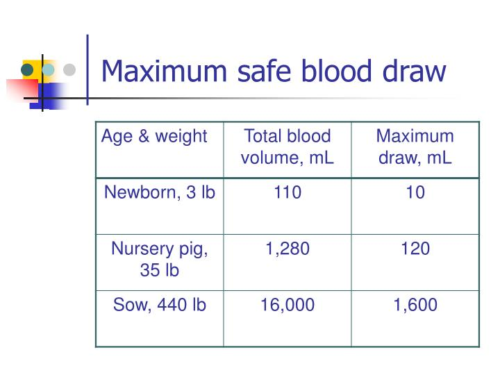 Maximum safe blood draw