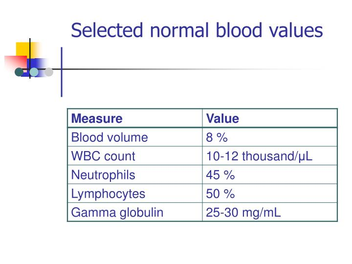 Selected normal blood values