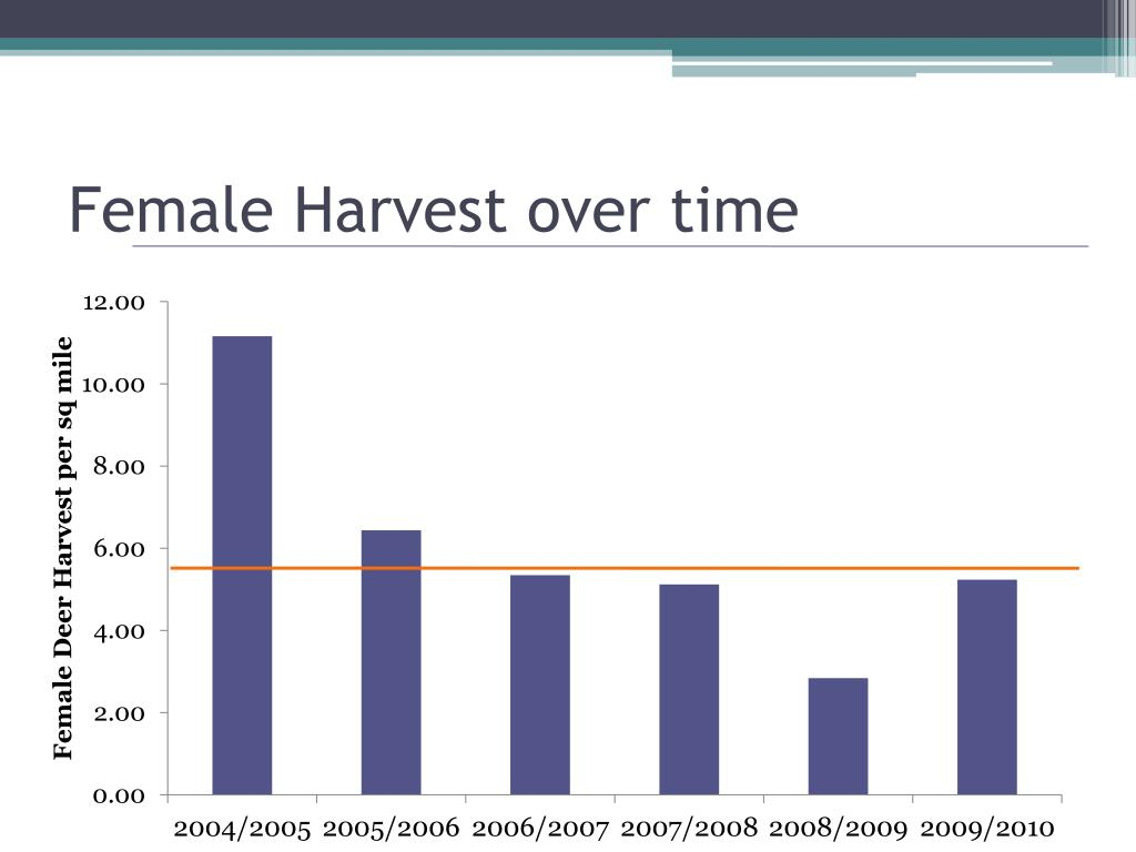 Female Harvest over time