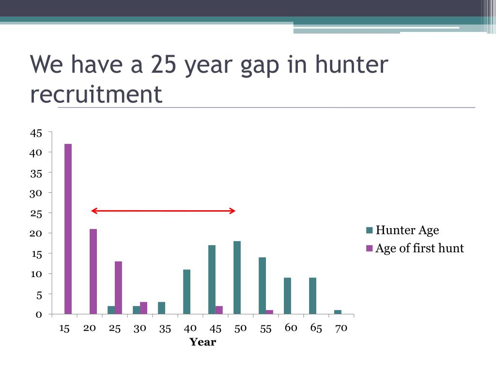 We have a 25 year gap in hunter recruitment