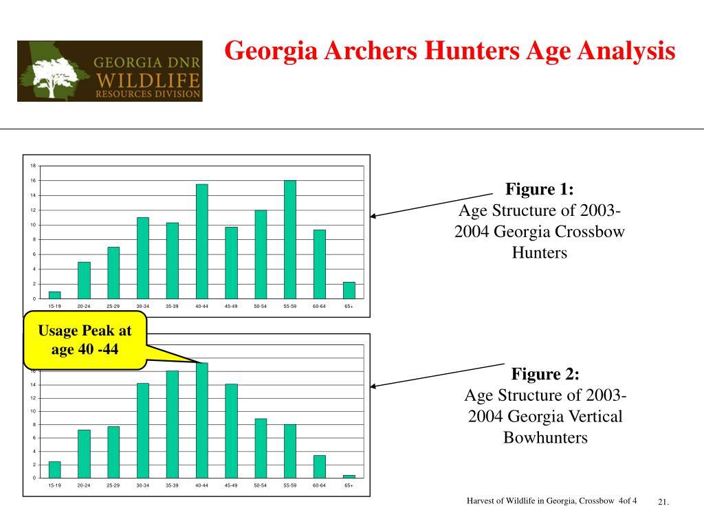 Georgia Archers Hunters Age Analysis