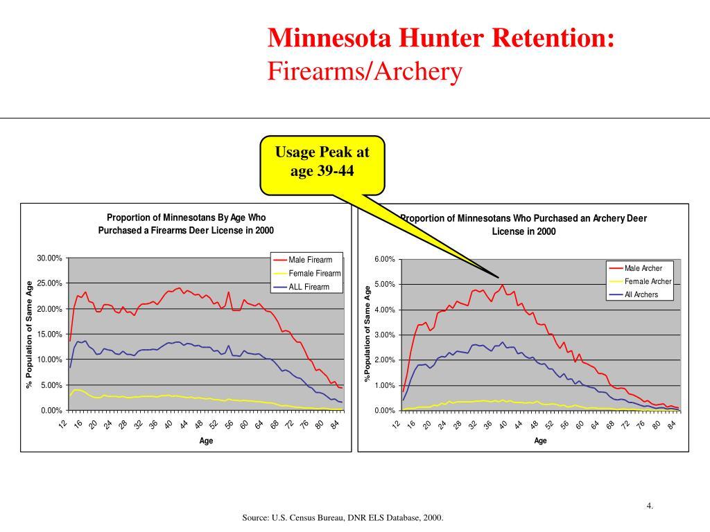 Minnesota Hunter Retention: