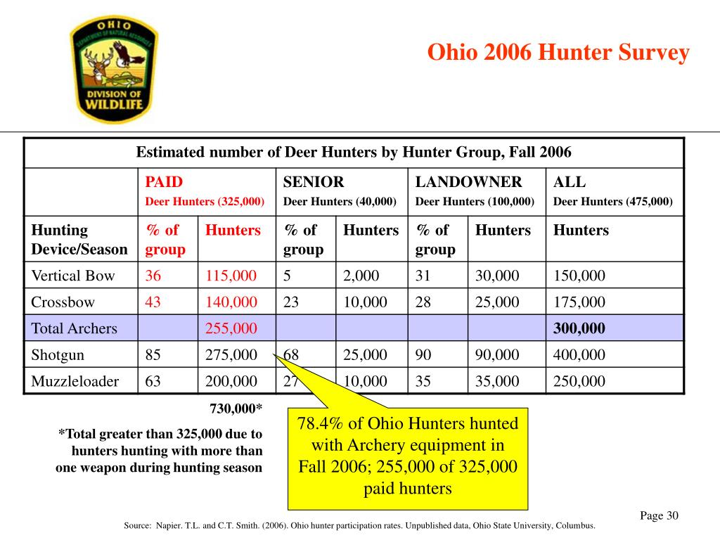 Ohio 2006 Hunter Survey