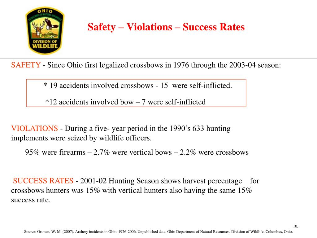Safety – Violations – Success Rates