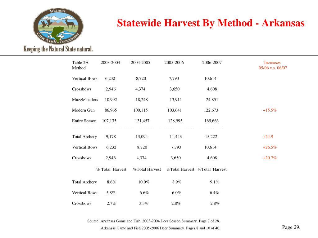 Statewide Harvest By Method - Arkansas