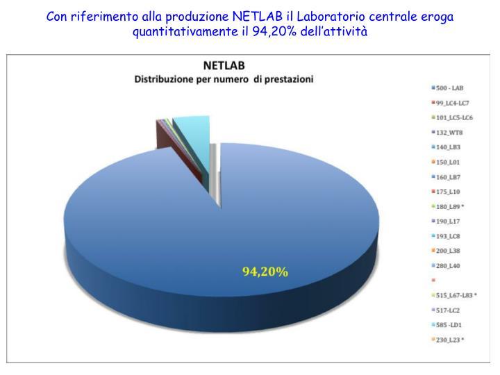 Con riferimento alla produzione NETLAB il Laboratorio centrale eroga quantitativamente il 94,20% dell