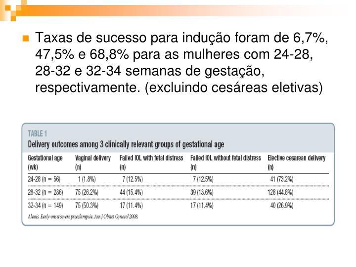 Taxas de sucesso para indução foram de 6,7%, 47,5% e 68,8% para as mulheres com 24-28, 28-32 e 32-34 semanas de gestação, respectivamente. (excluindo cesáreas eletivas)
