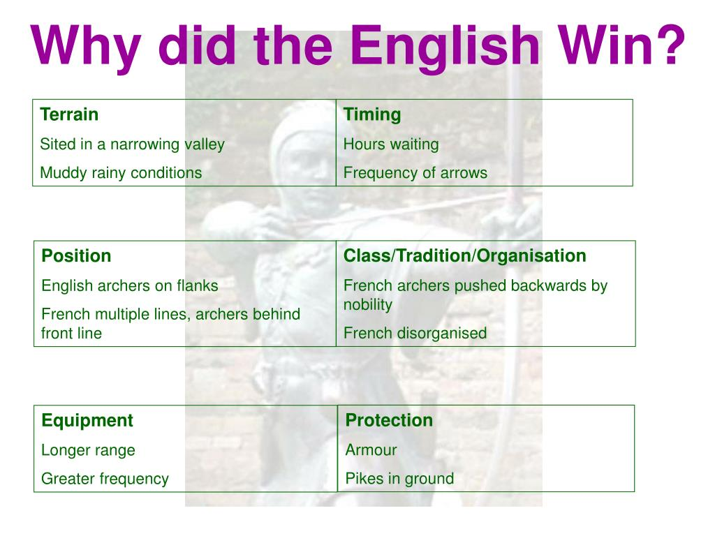 Why did the English Win?