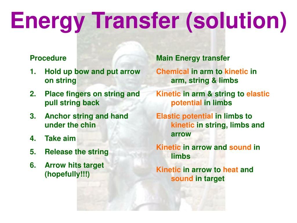 Energy Transfer (solution)
