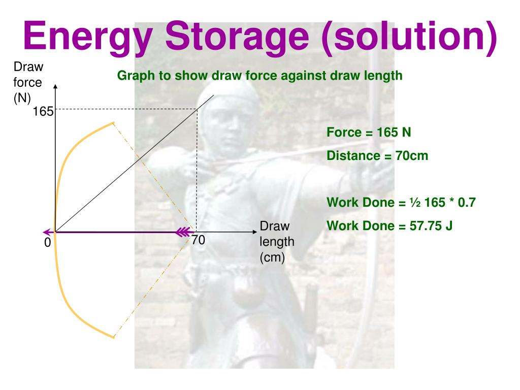 Energy Storage (solution)