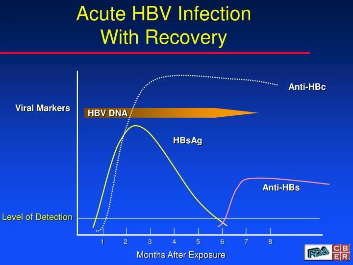 Anti-HBc