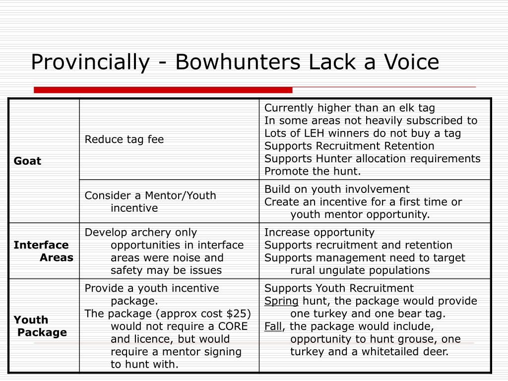Provincially - Bowhunters Lack a Voice