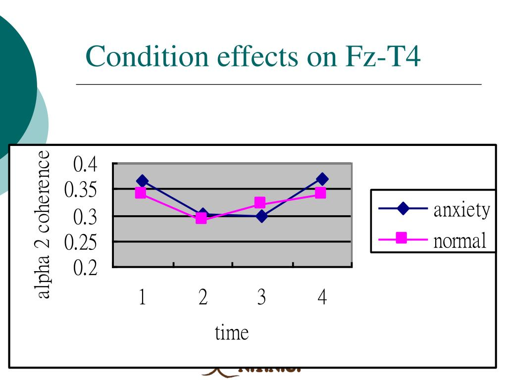 Condition effects on Fz-T4