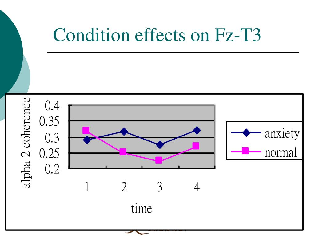 Condition effects on Fz-T3