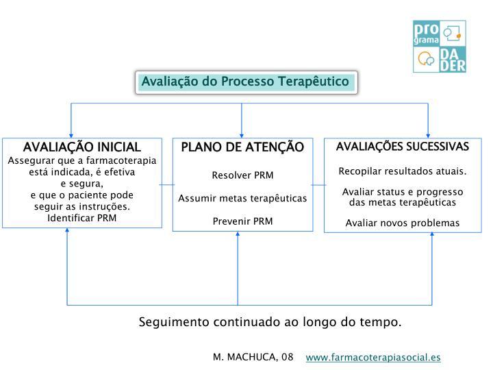 Avaliação do Processo Terapêutico