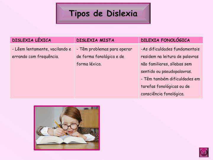 Tipos de Dislexia
