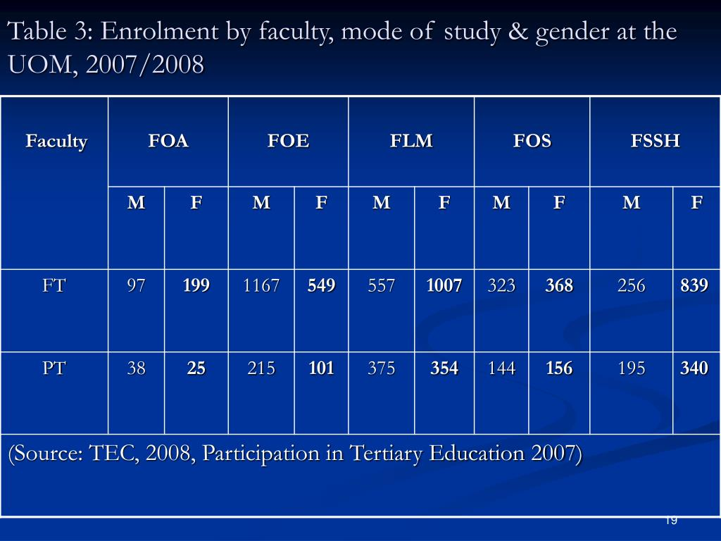 Table 3: Enrolment by faculty, mode of study & gender at the UOM, 2007/2008