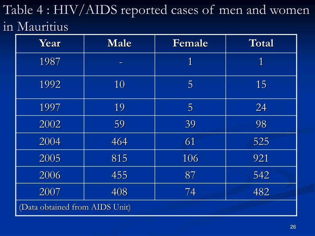 Table 4 : HIV/AIDS reported cases of men and women in Mauritius