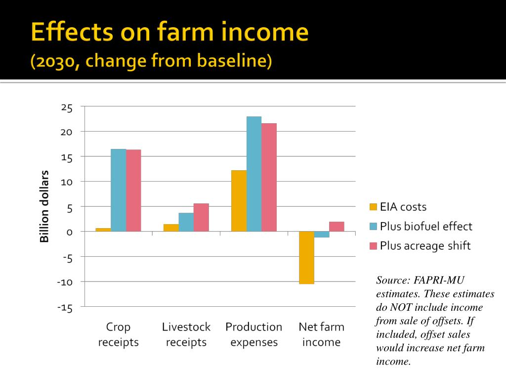 Effects on farm income