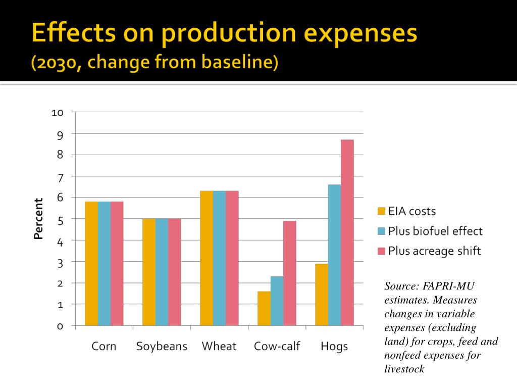 Effects on production expenses