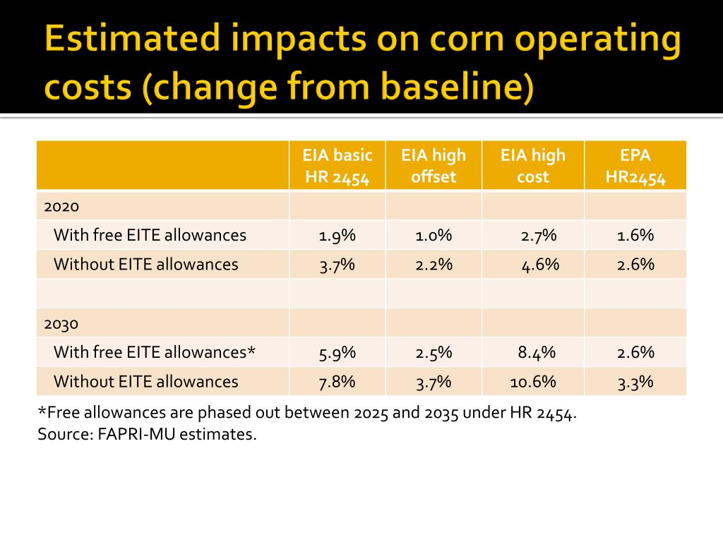 Estimated impacts on corn operating costs (change from baseline)