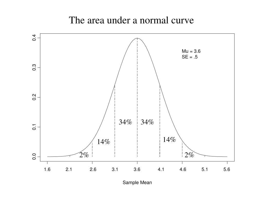 The area under a normal curve