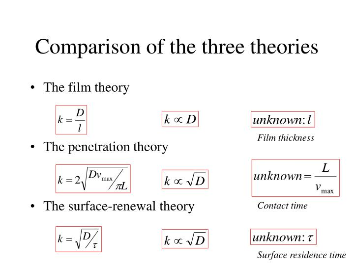 Comparison of the three theories