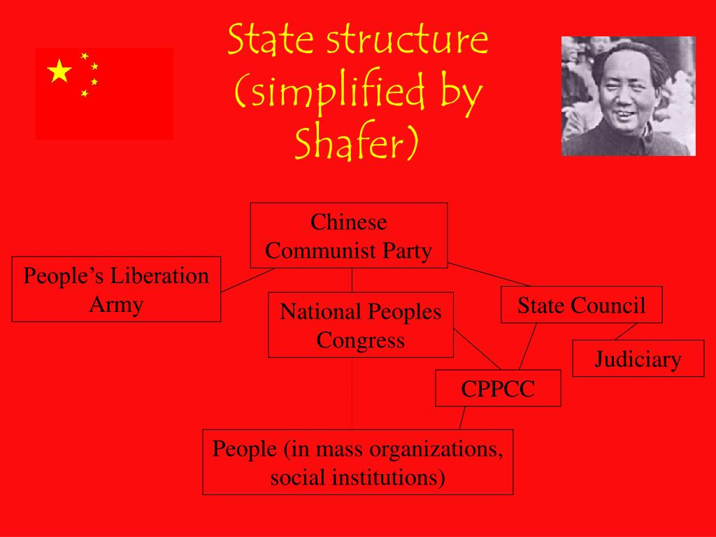 State structure (simplified by Shafer)