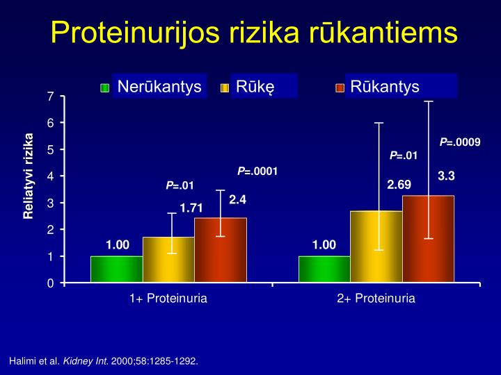 Proteinurijos rizika rūkantiems