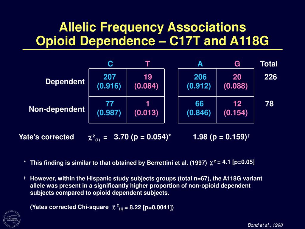 Allelic Frequency Associations